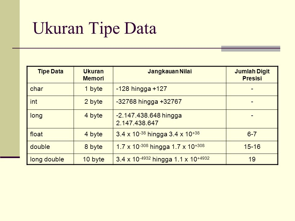 Ukuran Tipe Data char 1 byte -128 hingga +127 - int 2 byte