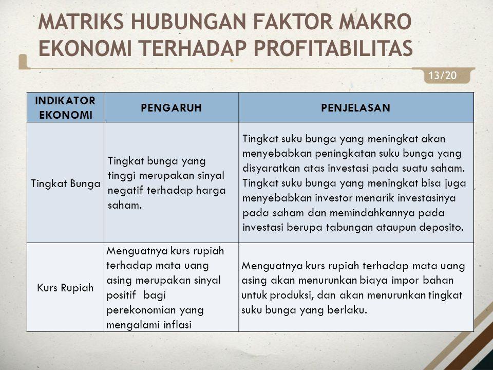 MATRIKS HUBUNGAN FAKTOR MAKRO EKONOMI TERHADAP PROFITABILITAS