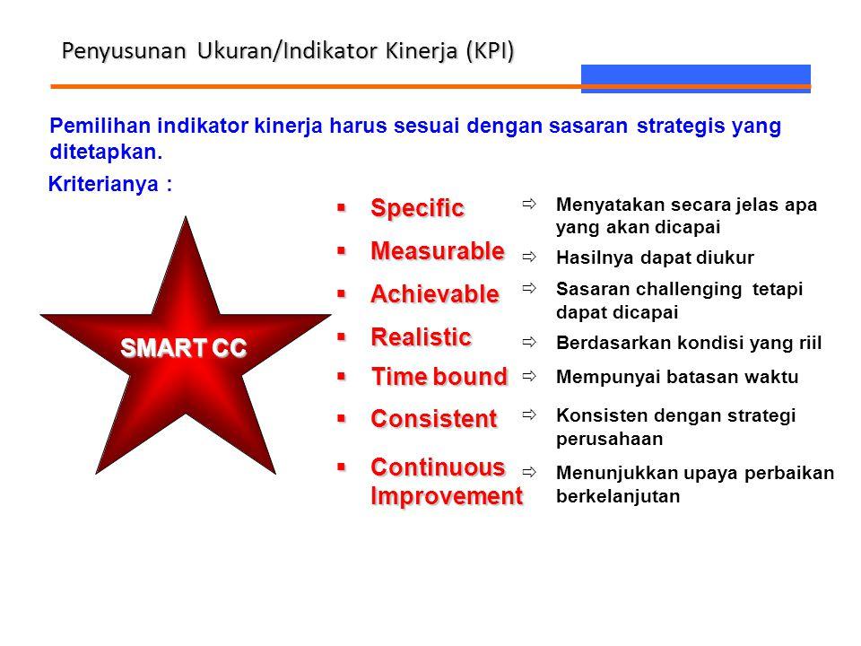 Penyusunan Ukuran/Indikator Kinerja (KPI)