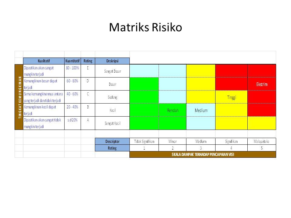 Matriks Risiko