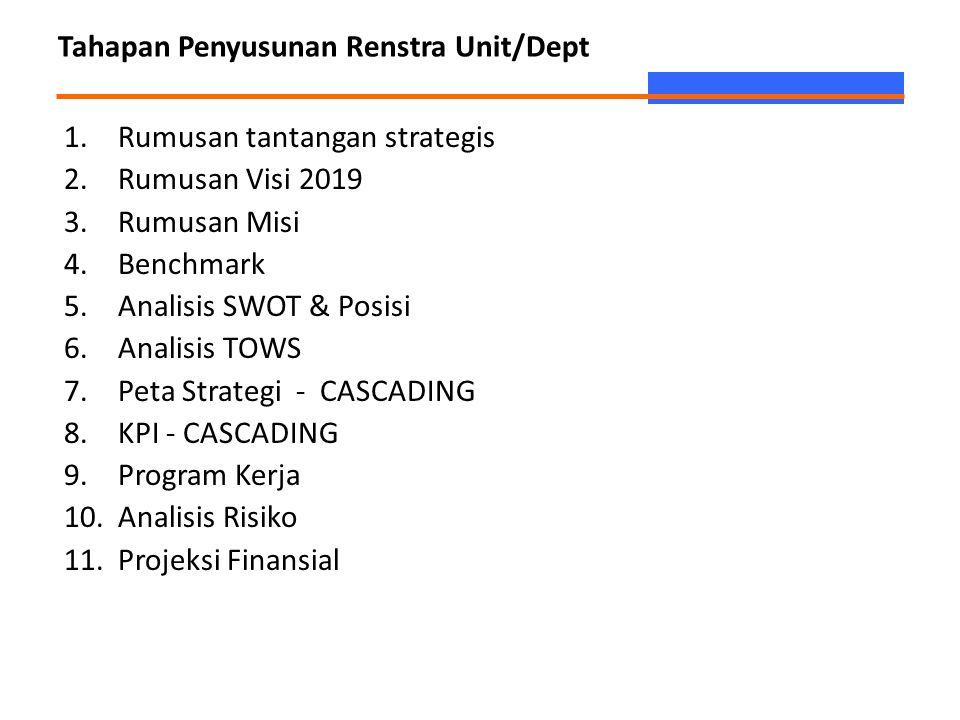 Tahapan Penyusunan Renstra Unit/Dept