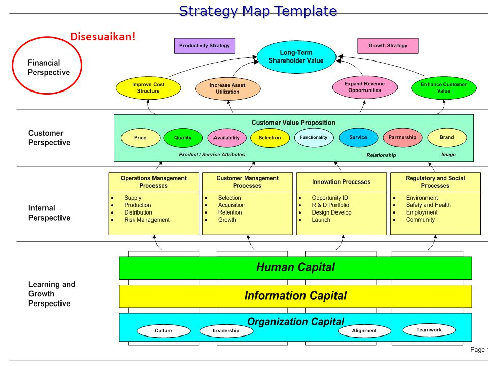 Strategy Map Template Disesuaikan!