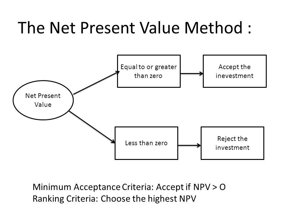The Net Present Value Method :
