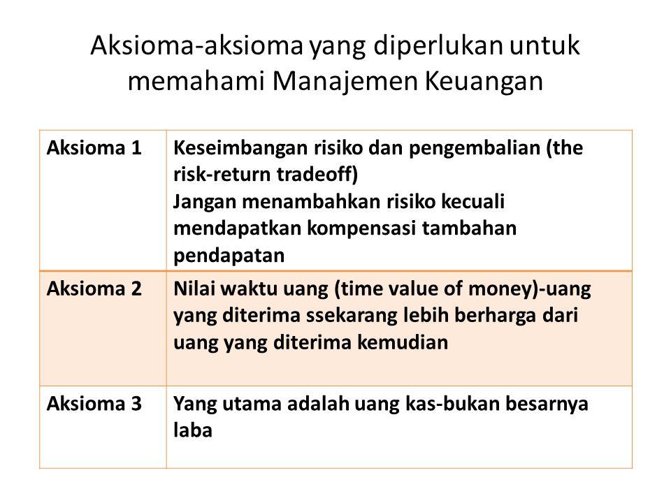Aksioma-aksioma yang diperlukan untuk memahami Manajemen Keuangan