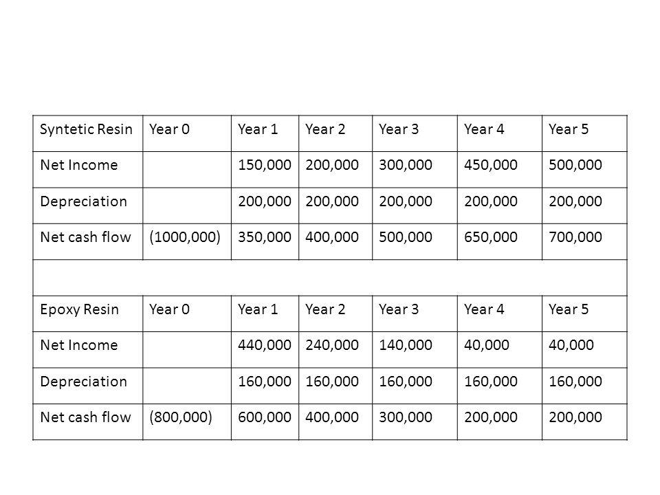 Syntetic Resin Year 0. Year 1. Year 2. Year 3. Year 4. Year 5. Net Income. 150,000. 200,000.