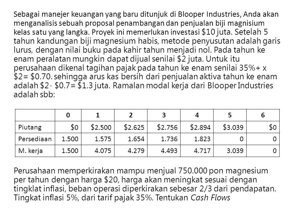 Sebagai manejer keuangan yang baru ditunjuk di Blooper Industries, Anda akan menganalisis sebuah proposal penambangan dan penjualan biji magnisium kelas satu yang langka. Proyek ini memerlukan investasi $10 juta. Setelah 5 tahun kandungan biji magnesium habis, metode penyusutan adalah garis lurus, dengan nilai buku pada kahir tahun menjadi nol. Pada tahun ke enam peralatan mungkin dapat dijual senilai $2 juta. Untuk itu perusahaan dikenal tagihan pajak pada tahun ke enam senilai 35%+ x $2= $0.70. sehingga arus kas bersih dari penjualan aktiva tahun ke enam adalah $2- $0.7= $1.3 juta. Ramalan modal kerja dari Blooper Industries adalah sbb: Perusahaan memperkirakan mampu menjual 750.000 pon magnesium per tahun dengan harga $20, harga akan meningkat sesuai dengan tingklat inflasi, beban operasi diperkirakan sebesar 2/3 dari pendapatan. Tingkat inflasi 5%, dari tarif pajak 35%. Tentukan Cash Flows