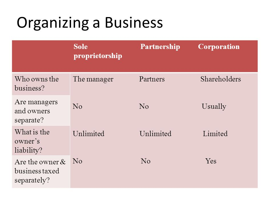 Organizing a Business Sole Partnership Corporation proprietorship