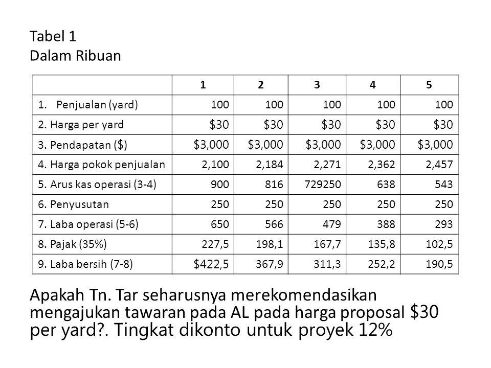 Tabel 1 Dalam Ribuan 1. 2. 3. 4. 5. Penjualan (yard) 100. 2. Harga per yard. $30. 3. Pendapatan ($)