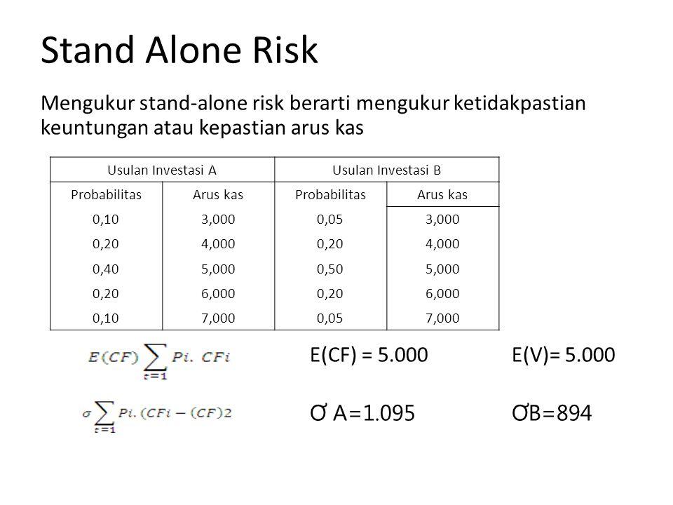 Stand Alone Risk Mengukur stand-alone risk berarti mengukur ketidakpastian keuntungan atau kepastian arus kas.
