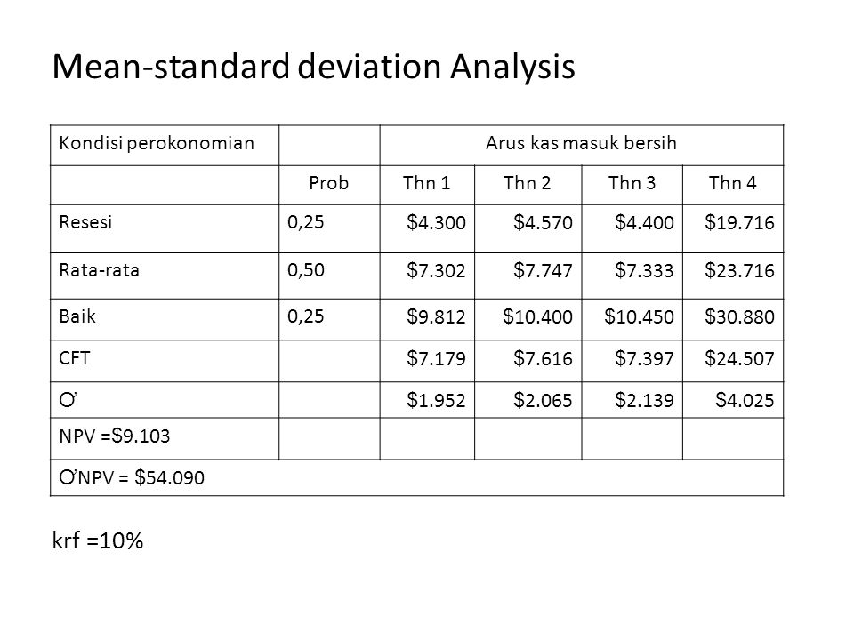 Mean-standard deviation Analysis
