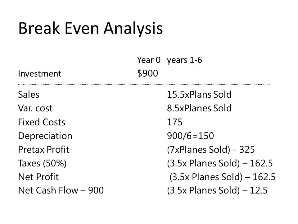 Break Even Analysis Year 0 years 1-6 Investment $900