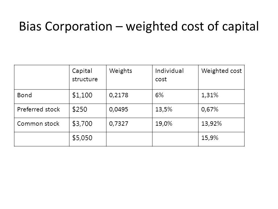 Bias Corporation – weighted cost of capital