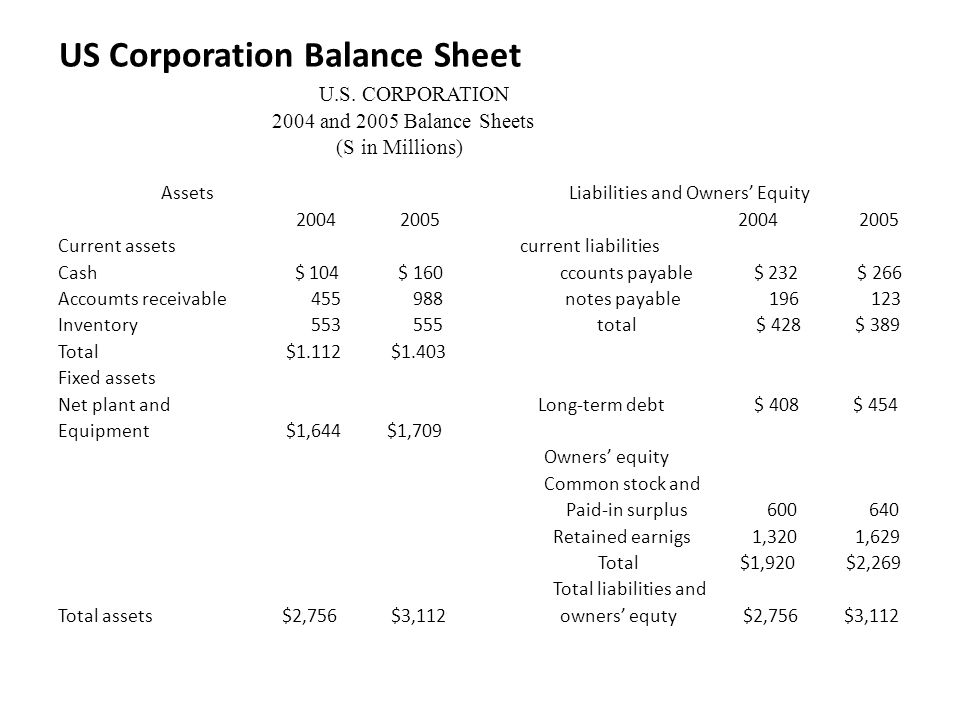 US Corporation Balance Sheet. U. S. CORPORATION