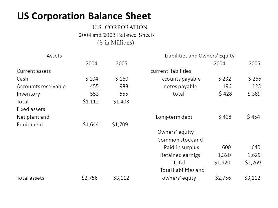 US Corporation Balance Sheet. U. S. CORPORATION