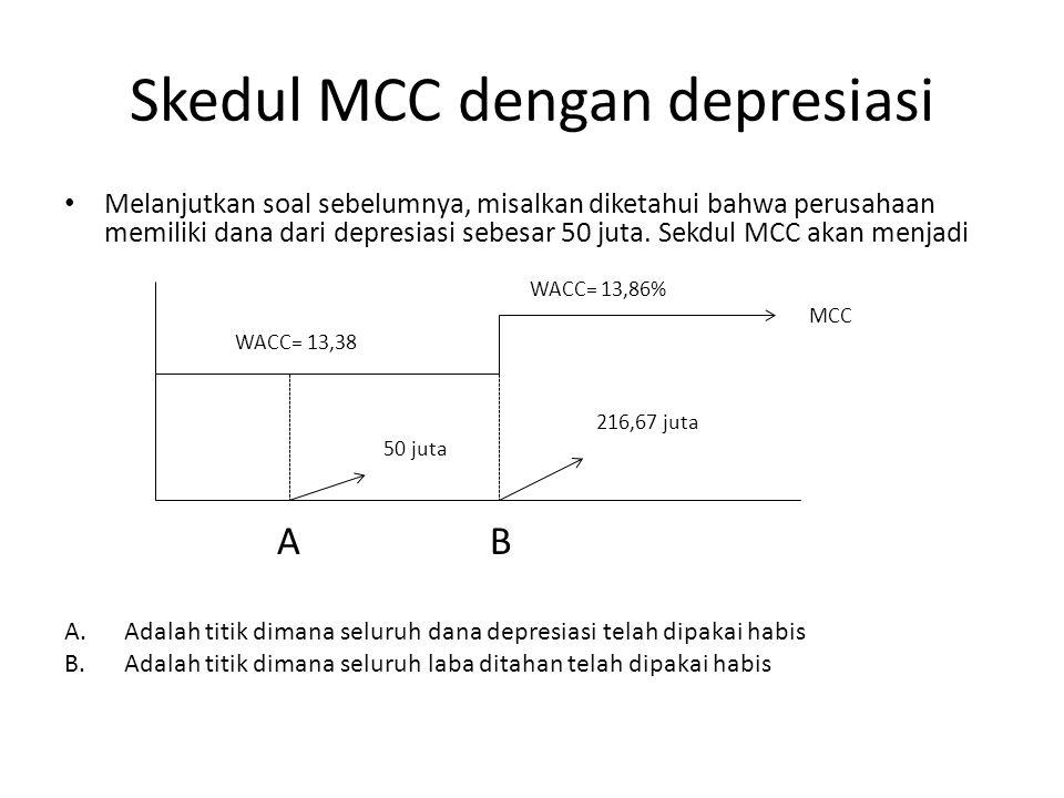 Skedul MCC dengan depresiasi