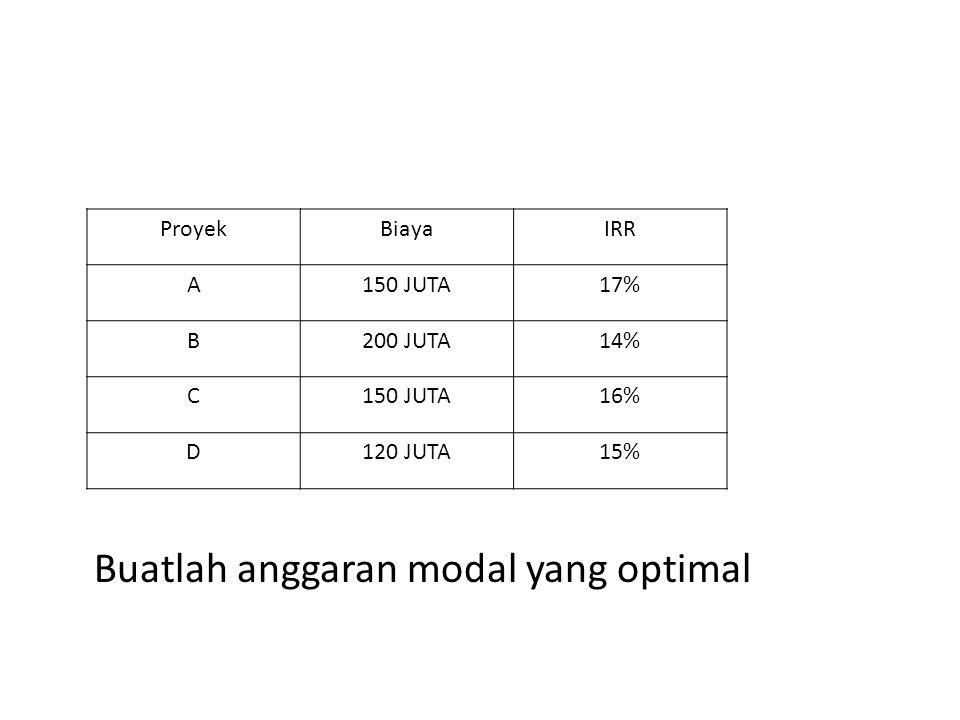 Buatlah anggaran modal yang optimal