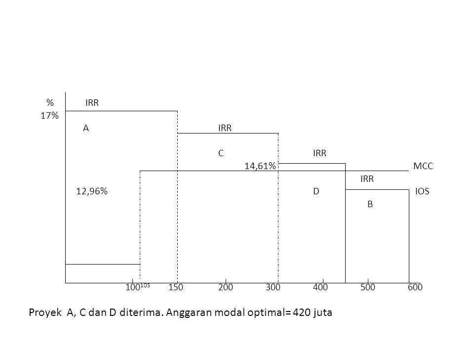 Proyek A, C dan D diterima. Anggaran modal optimal= 420 juta