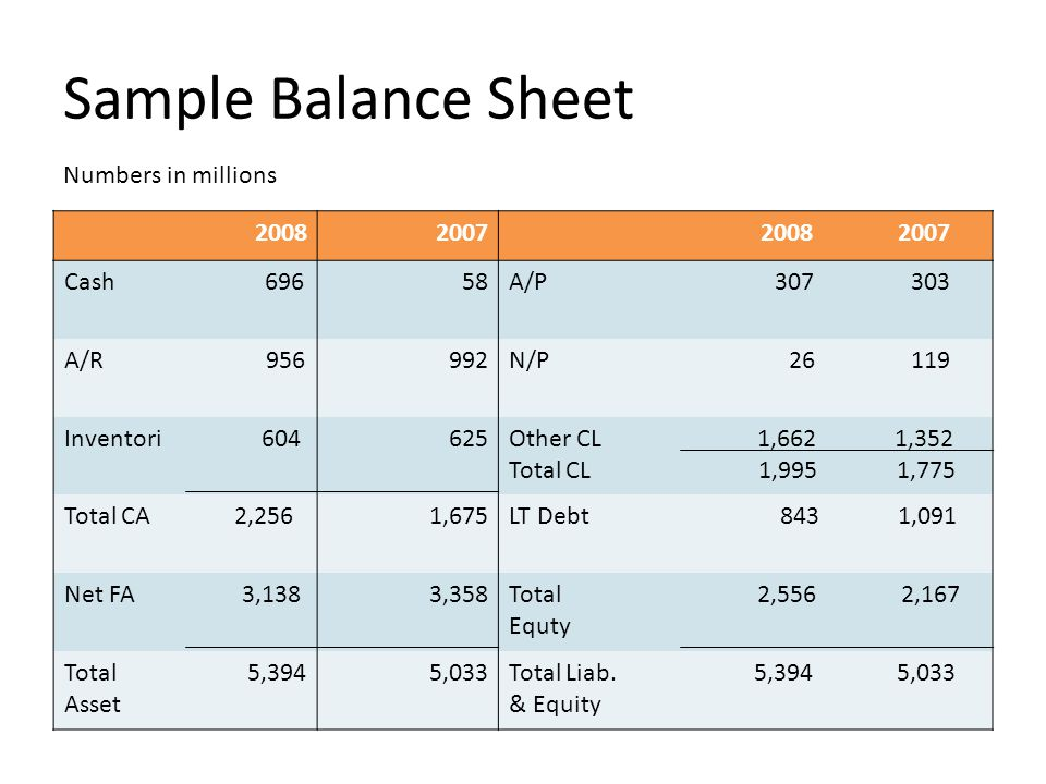 Sample Balance Sheet Numbers in millions 2008 2007 2008 2007 Cash 696