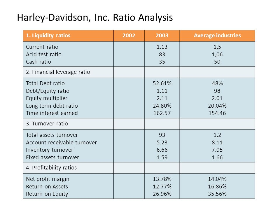 Harley-Davidson, Inc. Ratio Analysis