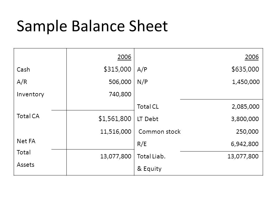 Sample Balance Sheet Cash A/R Inventory Total CA Net FA Total Assets
