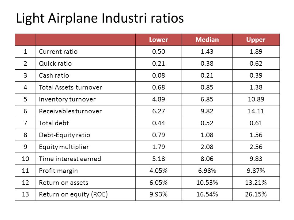 Light Airplane Industri ratios