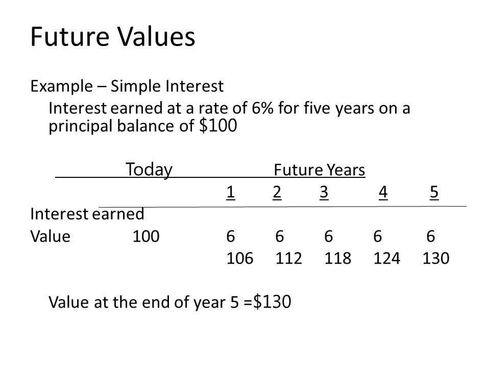 Future Values