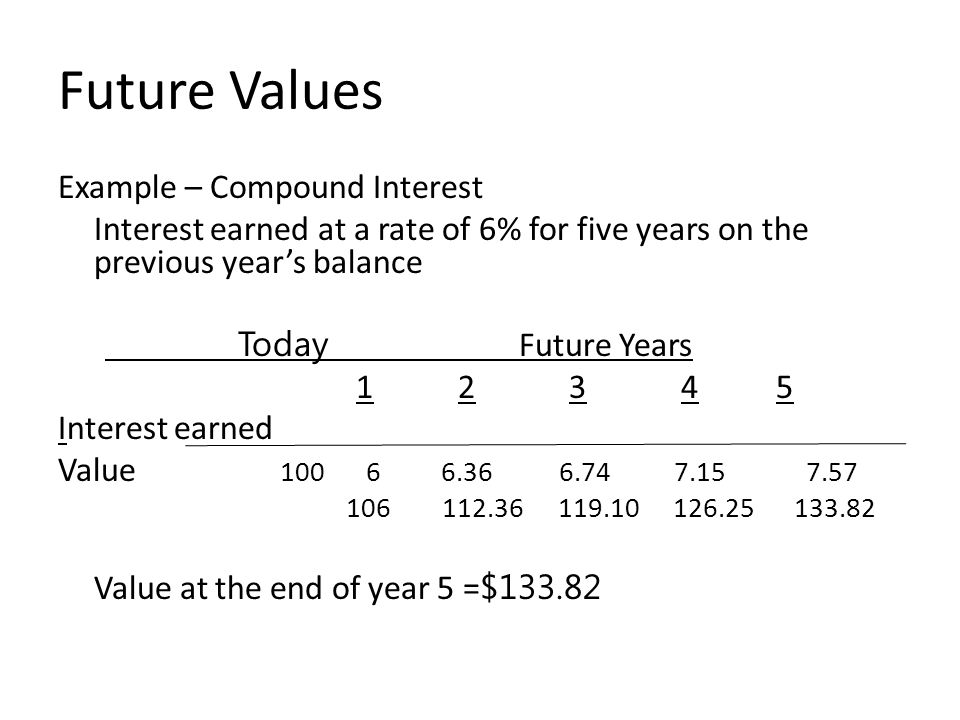 Future Values Example – Compound Interest