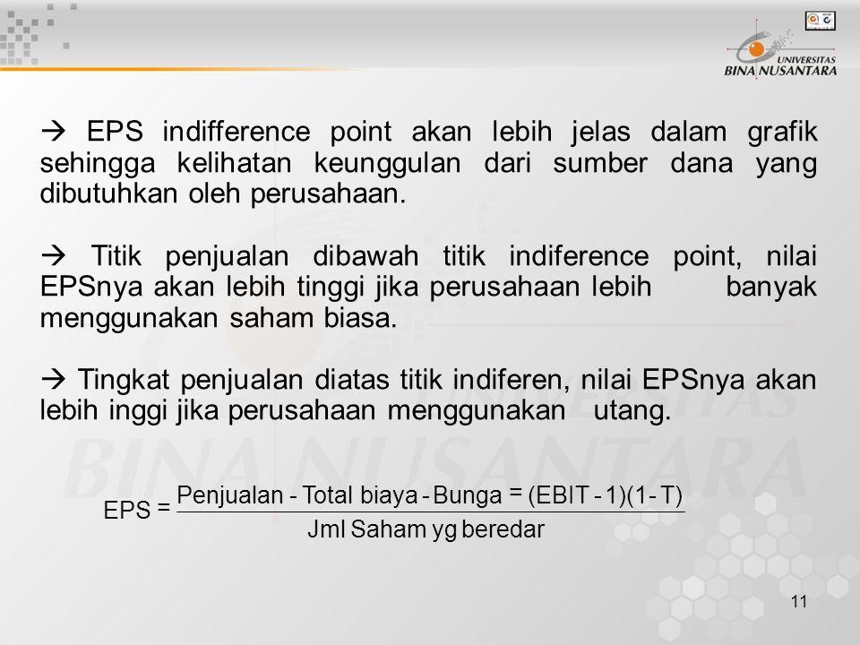  EPS indifference point akan lebih jelas dalam grafik sehingga kelihatan keunggulan dari sumber dana yang dibutuhkan oleh perusahaan.