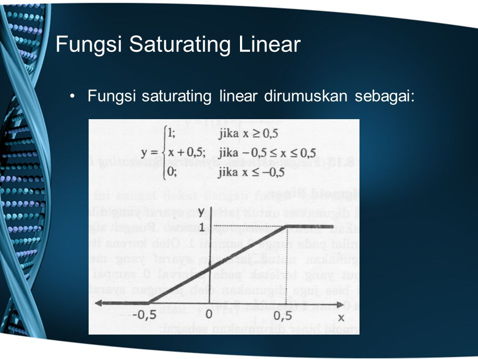 Fungsi Saturating Linear