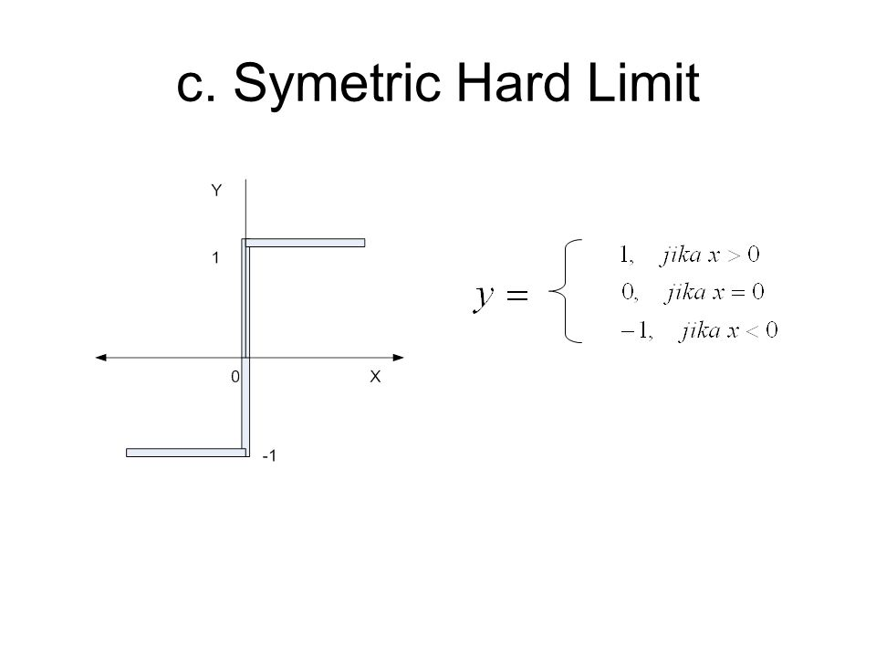c. Symetric Hard Limit