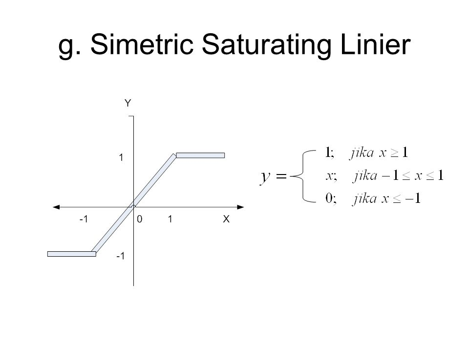 g. Simetric Saturating Linier