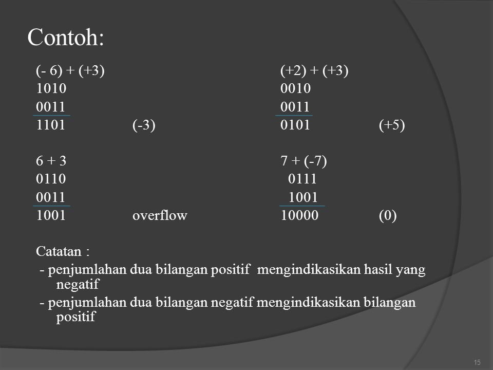 Contoh: (- 6) + (+3) (+2) + (+3) 1010 0010 0011 0011
