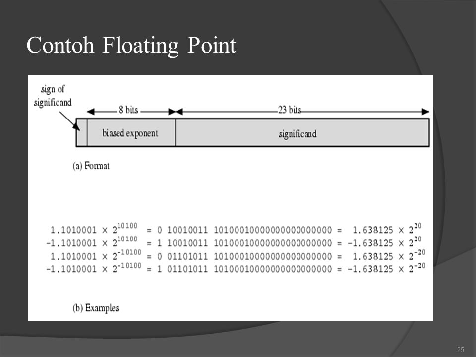 Contoh Floating Point