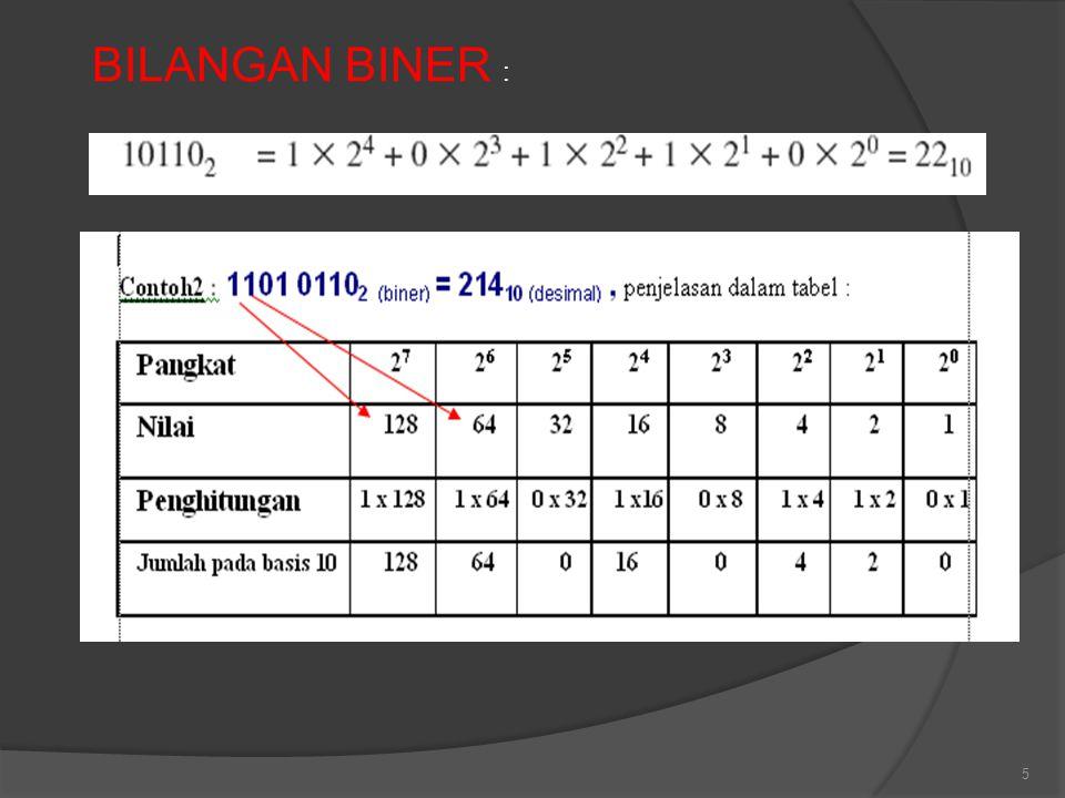 BILANGAN BINER :