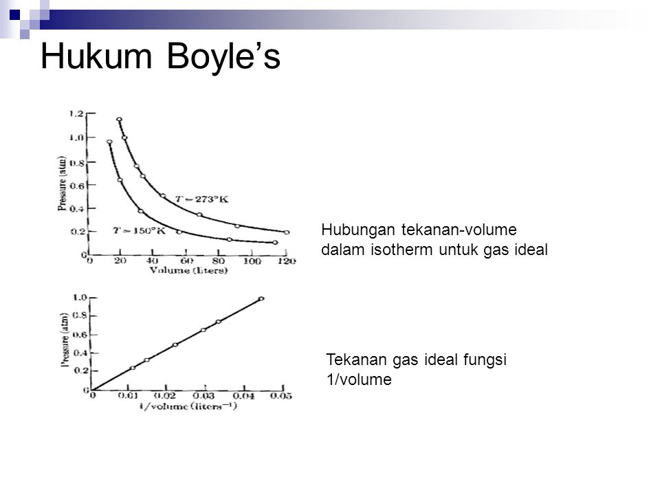 Hukum Boyle's Hubungan tekanan-volume dalam isotherm untuk gas ideal