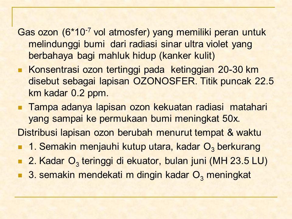 Gas ozon (6*10-7 vol atmosfer) yang memiliki peran untuk melindunggi bumi dari radiasi sinar ultra violet yang berbahaya bagi mahluk hidup (kanker kulit)