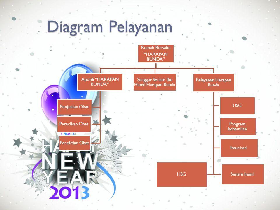 Diagram Pelayanan Rumah Bersalin HARAPAN BUNDA