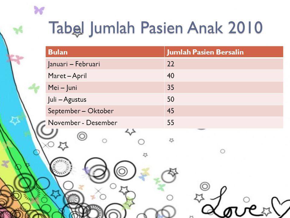 Tabel Jumlah Pasien Anak 2010