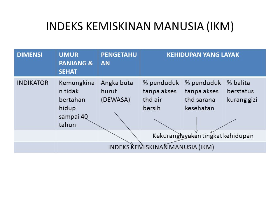 INDEKS KEMISKINAN MANUSIA (IKM)