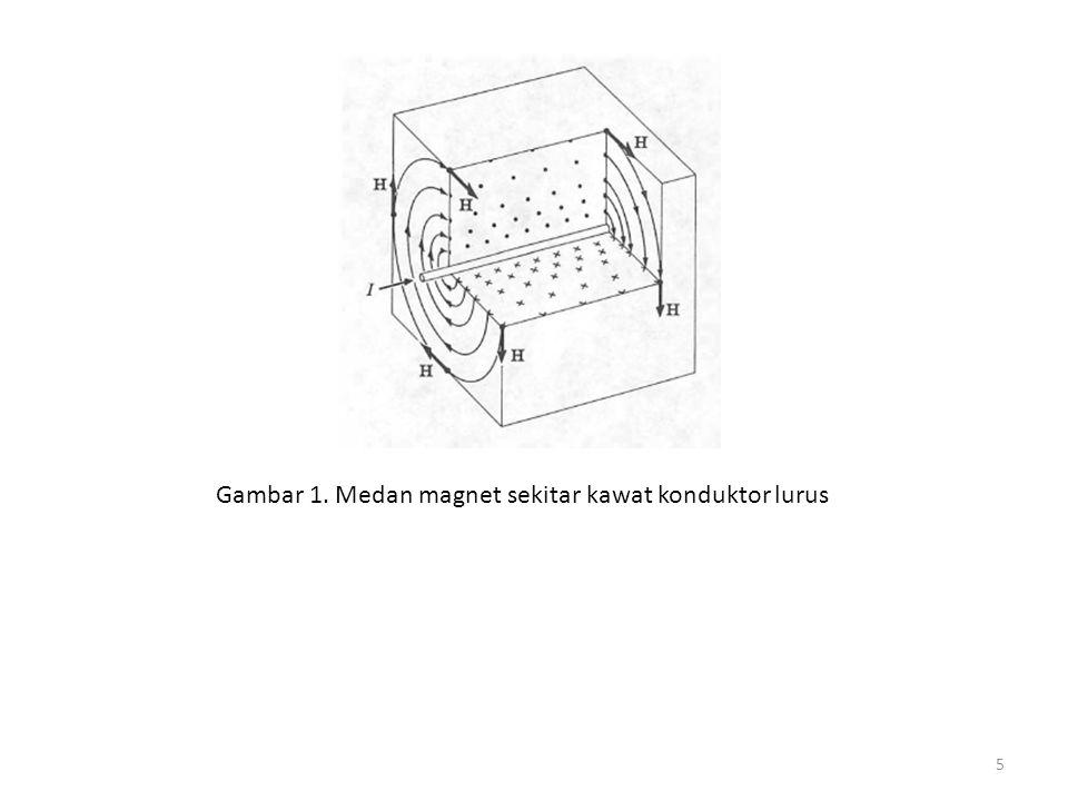 Gambar 1. Medan magnet sekitar kawat konduktor lurus