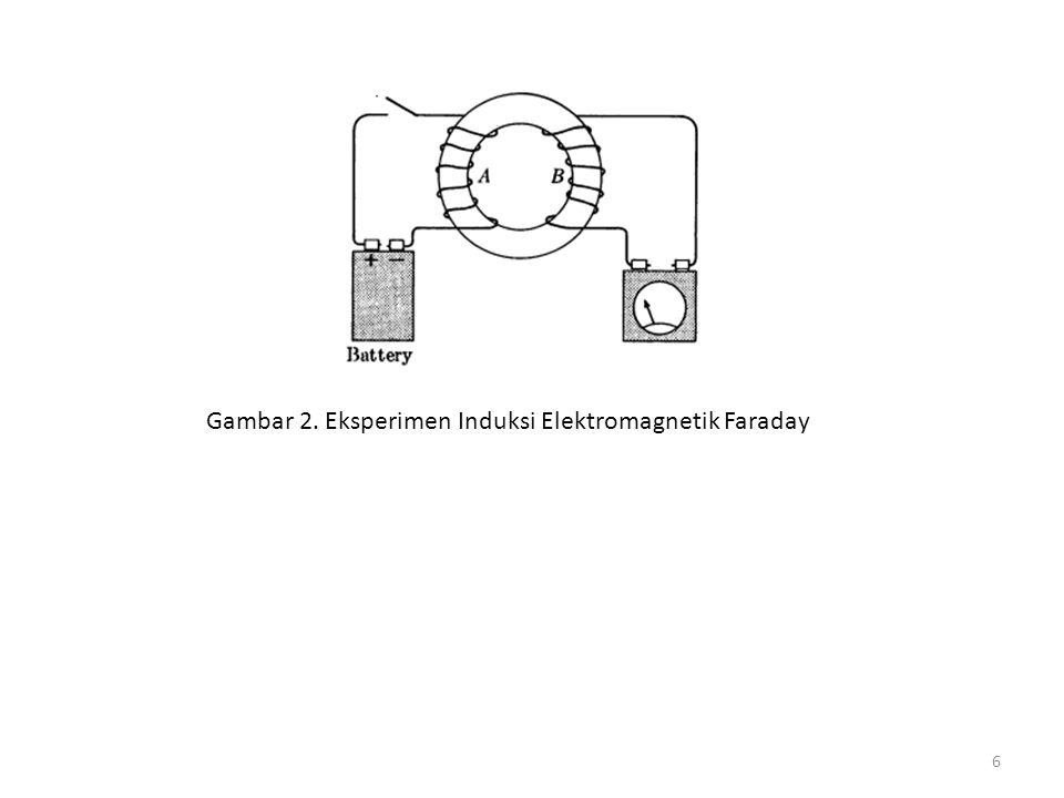 Gambar 2. Eksperimen Induksi Elektromagnetik Faraday