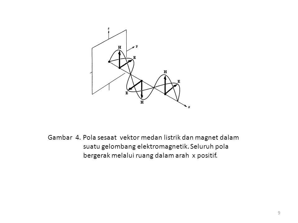 Gambar 4. Pola sesaat vektor medan listrik dan magnet dalam suatu gelombang elektromagnetik.