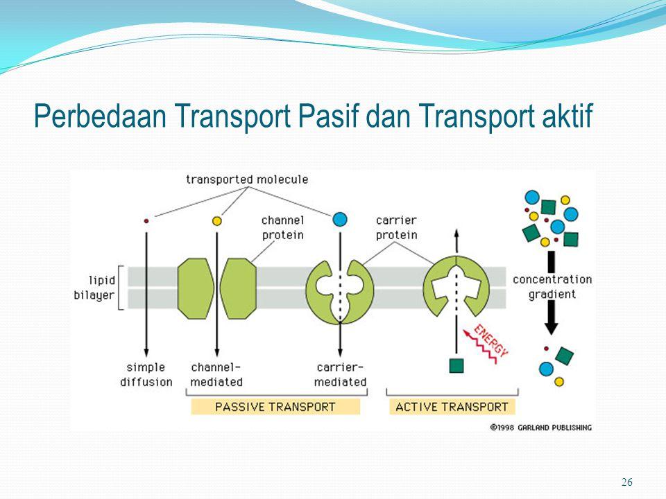Perbedaan Transport Pasif dan Transport aktif