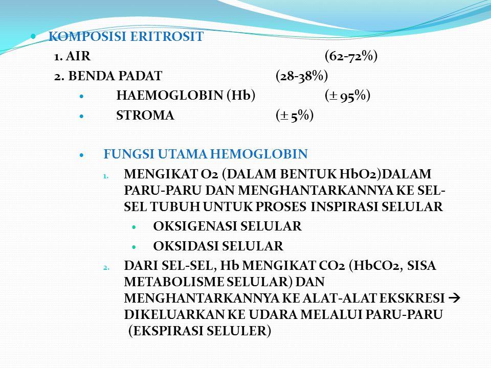 KOMPOSISI ERITROSIT 1. AIR (62-72%) 2. BENDA PADAT (28-38%) HAEMOGLOBIN (Hb) ( 95%) STROMA ( 5%)