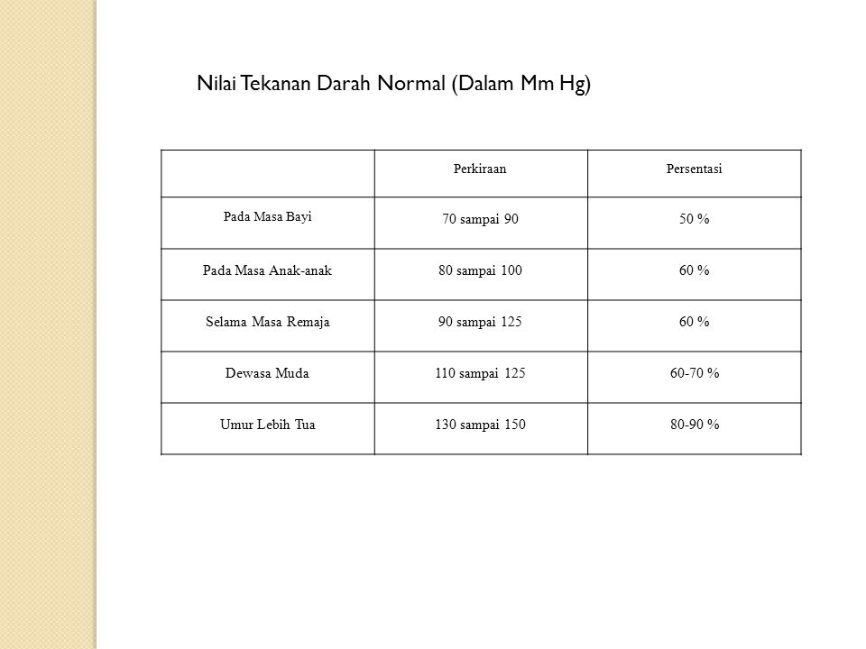 Nilai Tekanan Darah Normal (Dalam Mm Hg)