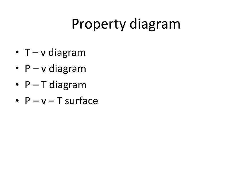Property diagram T – v diagram P – v diagram P – T diagram
