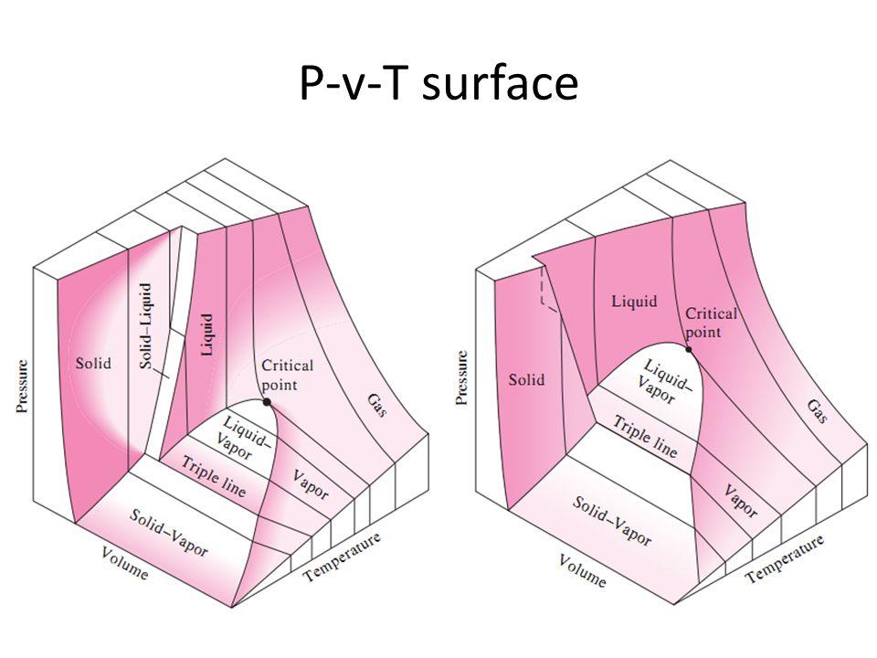 P-v-T surface
