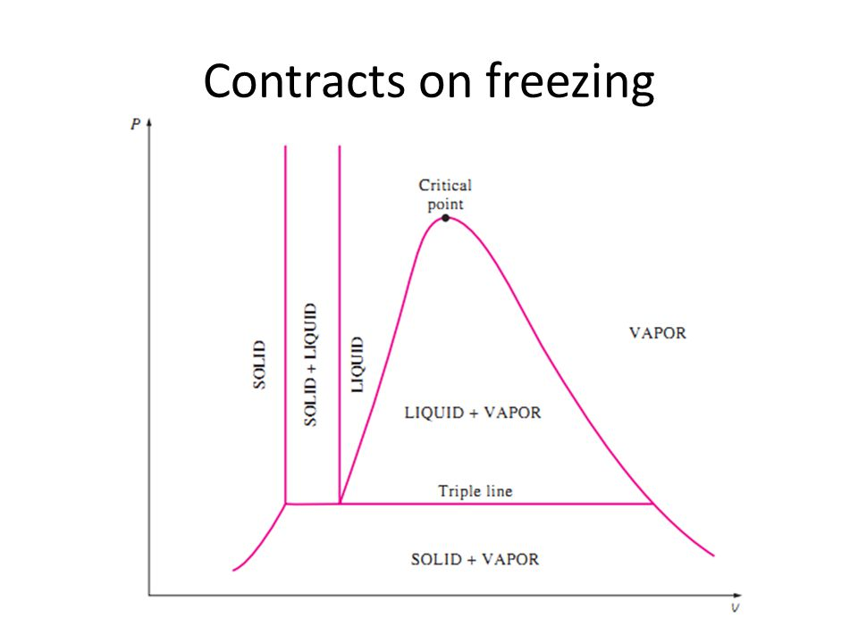 Contracts on freezing
