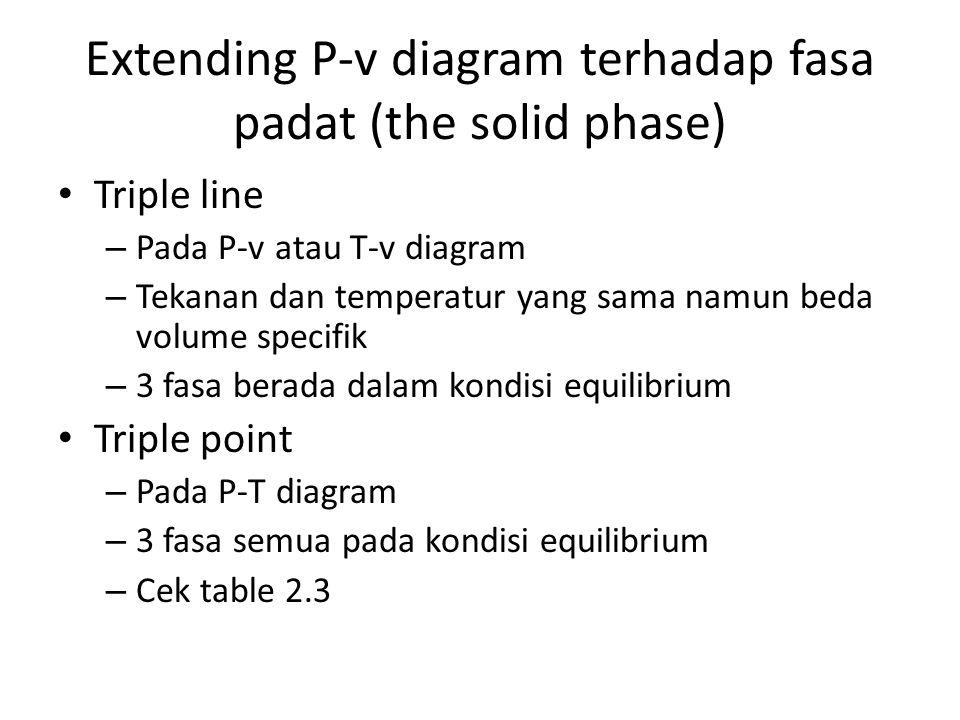 Extending P-v diagram terhadap fasa padat (the solid phase)