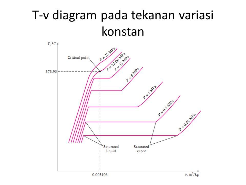 T-v diagram pada tekanan variasi konstan